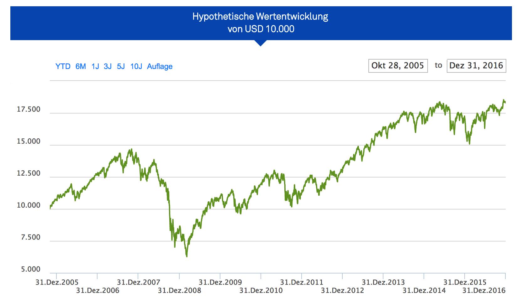 Screenshot iShares MSCI World Hypothetische Werteentwickling von 10000 Euro