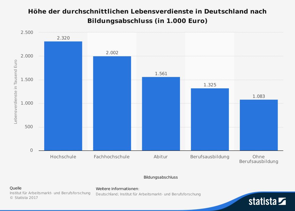 Durchschnittlicher Lebensverdienst in Deutschland nach Bildungsabschluss Statista Infografik
